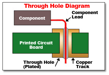 Through Hole Assembly Technology